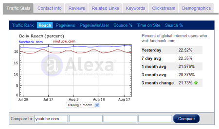 Facebook vs. YouTube for daily global traffic reach