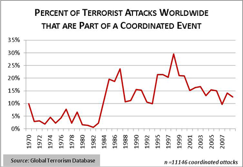 Coordinated Attacks