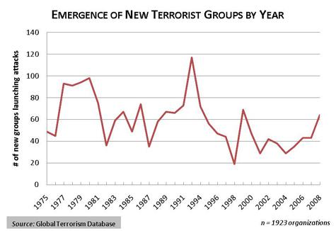 New Terror Groups