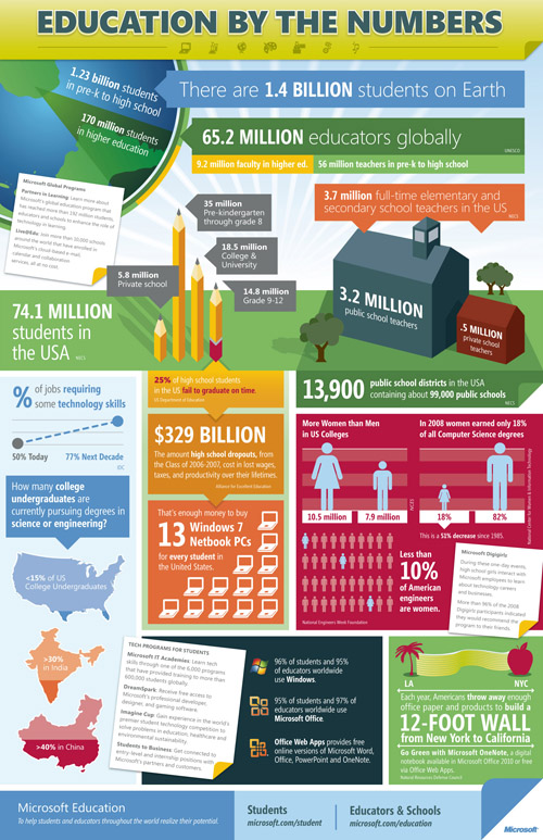 Education by numbers