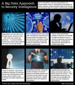 A Big Data Approach to Security Intelligence. Image credit: IBM (Click image to enlarge)