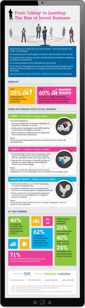 """From """"Liking"""" to Leading: The Rise of Social Business. Image credit: IBM (Click image to enlarge)"""