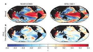 Climate model simulations analyzed as part of the study revealed that the relationship between sea surface temperatures and atmospheric convection in the Indian Ocean changes rainfall in East Africa. Specifically, wet conditions in coastal East Africa are associated with cool sea surface temperatures in the eastern Indian Ocean and warm sea surface temperatures in the western Indian Ocean, which cause ascending atmospheric circulation over East Africa and enhanced rainfall. The opposite situation—cold sea surface temperatures in the western Indian Ocean and warmer in the East—causes drought. Such variations in sea-surface temperatures likely caused the historical fluctuations in rainfall seen in the paleorecord. Image courtesy of Jessica Tierney, et al, 2013 (Click image to enlarge)