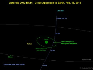 Diagram depicting the passage of asteroid 2012 DA14 through the Earth-moon system on Feb. 15, 2013. Image credit: NASA/JPL-Caltech (Click to enlarge the image)