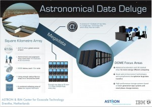 ASTRON, the Netherlands Institute for Radio Astronomy and IBM announced an initial 32.9 million EURO, five-year collaboration to research extremely fast, but low-power exascale computer systems targeted for the international Square Kilometre Array (SKA). The SKA is an international consortium to build the world's largest and most sensitive radio telescope. Scientists estimate that the processing power required to operate the telescope will be equal to several millions of today's fastest computers. Infographic on DOME. Image credit: IBM (Click image to enlarge)