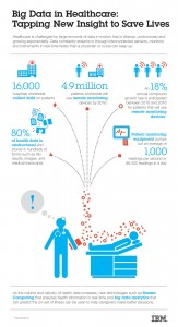 Big Data in Healthcare: Tapping New Insight to Save Lives Infographic. Image credit: IBM. (Click image to enlarge)