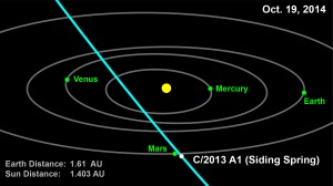 This computer graphic depicts the orbit of comet 2013 A1 (Siding Spring) through the inner solar system. Image credit: NASA/JPL-Caltech (Click image to enlarge)