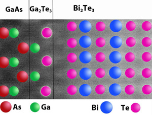 Researchers have found that the two materials are actually separated by a thin layer of a hitherto unsuspected third material. Image credit: North Carolina State University