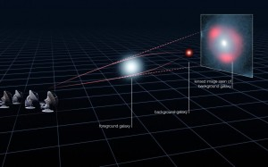 Light rays from a distant galaxy are deflected due to the gravity of a massive, foreground galaxy, as predicted by Einstein's theory of general relativity. This makes the background galaxy appear as multiple magnified images surrounding the foreground galaxy. Illustration by ALMA (ESO/NRAO/NAOJ), L. Calçada (ESO) and Y Hezaveh (Click image to enlarge)