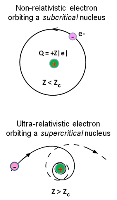 """Nonrelativistic electrons orbiting a subcritical nucleus exhibit the traditional circular Bohr orbit of atomic physics. But when the charge on a nucleus exceeds the critical value, Zc, the semiclassical electron trajectory is predicted to spiral in toward the nucleus, then spiral away, a novel electronic state known as """"atomic collapse."""" Artificial nuclei composed of three or more calcium dimers on graphene exhibit this behavior as graphene's electrons move in the supercritical Coulomb potential. (Image courtesy of Michael Crommie.)"""