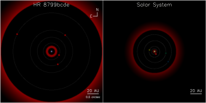 Schematic representation of the HR 8799 planetary system compared to our solar system (viewed pole on and at the same distance as HR 8799). Image credit:  NRC Canada & C. Marois (Click image to enlarge)