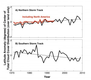 These figures illustrate the shift of cloud cover associated with the jet streams over land by latitude over the past 40 years. In the north, the cloud cover is slowing moving north and in the south cloud cover is shifting south. This change supports previous findings that the jet streams are shifting toward the poles.  Image credit: R. Eastman, UW (Click image to enlarge)