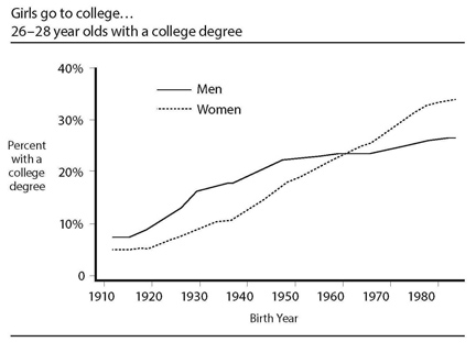 Women starting surpassing men in college degrees beginning with women born in 1960. Source: The Rise of Women. Image credit: Ohio State University