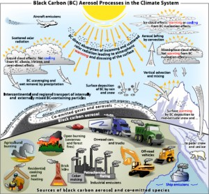 The path to black carbon: where it comes from, where it goes. Image credit: NOAA (Click image to enlarge)