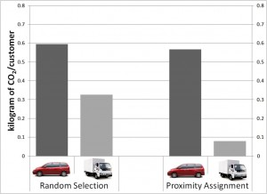 A comparison of carbon dioxide produced per customer for personal vehicles and delivery vehicles. The bars on the left represent a system in which customers choose their delivery times. The right side shows a more efficient system whereby the delivery service sets delivery times. Image credit: Goodchild/Wygonik (Click image to enlarge)