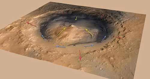"""The researchers report that air would have flowed up the crater rim (red arrows) and the flanks of Mount Sharp (yellow arrows) in the morning when the Martian surface warmed, and reversed in the cooler late afternoon. The researchers created a computer model showing that the fine dust carried by these winds could accumulate over time to build a mound the size of Mount Sharp even if the ground were bare from the start. The blue arrows indicate the more variable wind patterns on the floor of the crater, which includes the Curiosity landing site (marked by the """"x""""). (Image by NASA/JPL-Caltech/ESA/DLR/FU Berlin/MSSS)"""