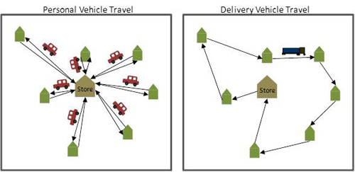 This diagram shows how a delivery truck can save on mileage when compared with personal vehicles driving to and from a store. Image credit: Goodchild/Wygonik
