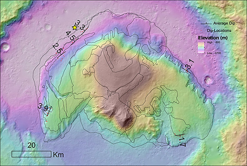 """Features of Mount Sharp are more consistent with wind deposition rather than an ancient lakebed, the researchers reported. Satellite images show that the various layers of sediment that make up Mount Sharp likely did not extend to the crater wall and also display a consistent tilt, or """"dip,"""" away from the center of the mound. The red dots denote dip areas with the average degree of slope indicated. The yellow star marks the landing site of the NASA Curiosity Mars rover. (Image from Kevin Lewis)"""
