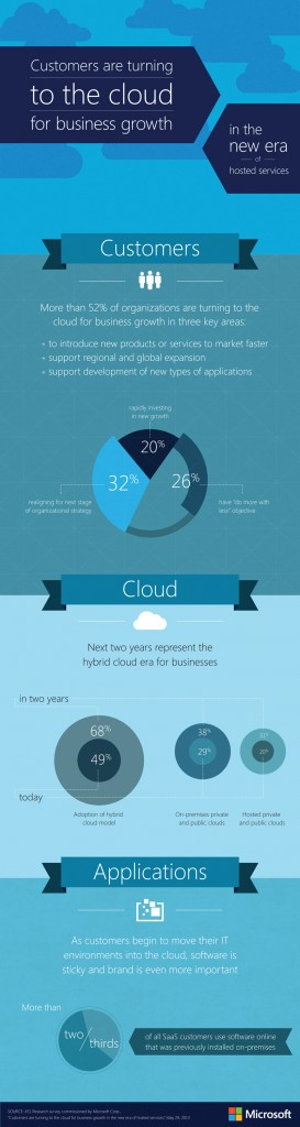 Study: The new era of hosted services. Customers are increasingly turning to the cloud for business growth, representing a major opportunity for hosting service providers. Image credit: Microsoft (Click image to enlarge)