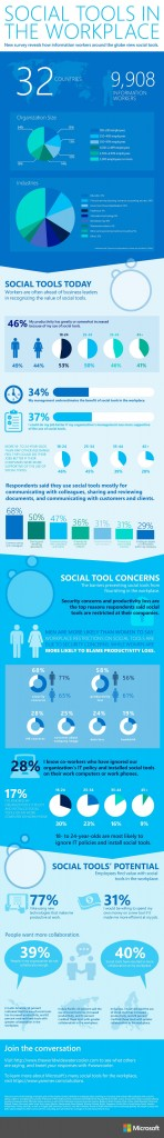 Infographic: Social tools in the global workplace. New survey reveals how information workers around the globe view social tools. Image credit: Microsoft (Click image to enlarge)