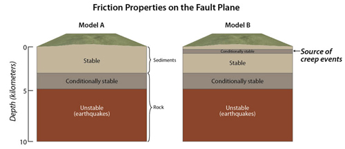 "For nearly two decades, geologists have accepted and relied upon mechanical model ""A"" to explain the geologic source of fault creep. It was widely believed that creep events observed on San Andreas fault were from the conditionally stable zone in Model A, however, the new study shows that they come from a much shallower source embedded within the uppermost ""stable"" layer. (Illustration by Jack Cook, Woods Hole Oceanographic Institution)"