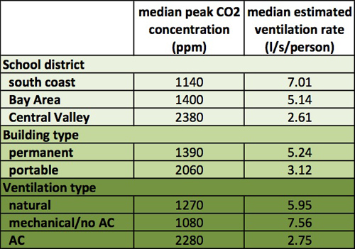 The median peak CO2 concentration (in parts per million) and median estimated ventilation rate (in liters per second per person) varied by school district, building type and ventilation type. Image credit: Berkeley Lab