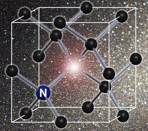 Nitrogen-vacancy centers are defects in which a nitrogen atom substitutes for a carbon atom in the lattice and a vacancy left by a missing carbon atom is immediately adjacent, leaving unbonded electrons whose states can be precisely controlled. NV centers occur naturally in diamond or can be created artificially. Image credit: Berkeley Lab
