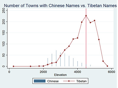 The average elevation of the 1,960 towns examined was 12,500 feet (3,810 meters) above sea level and only 23 percent had a Han Chinese name. The number of Tibetan town names (dotted line) does not drop off until 17,000 feet (5,200 meters) above sea level after peaking at 14,760 feet (4,500 meters) (vertical red line). (Image courtesy of Christopher Paik)
