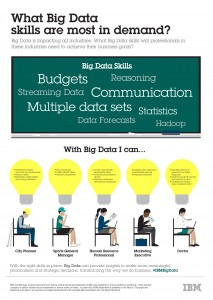 Infographic: What Big Data skills are most in demand? Image credit: IBM (Click image to enlarge)