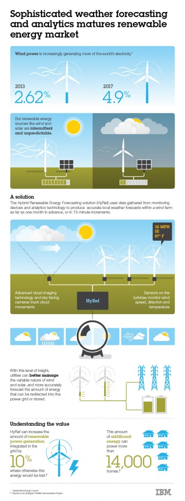 Infographic - Sophisticated Weather Forecasting and Analytics Matures Renewable Energy Market. World's largest renewable energy initiative uses IBM Hybrid Renewable Energy Forecasting technology to improve integration into the power grid. Image courtesy: IBM (Click image to enlarge)
