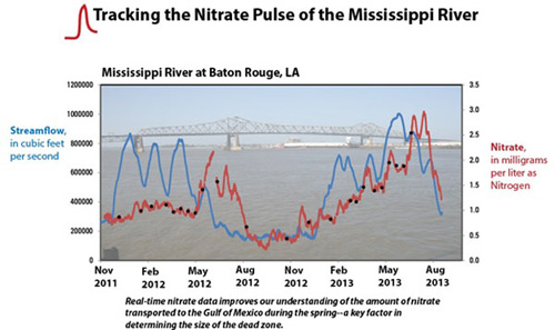 This graph shows the pulsing of the nitrate concentration of the Misssissippi River at Baton Rouge, LA, along with the streamflow at the same point, from November 2011 to August 2013. Image credit: U.S. Geological Survey