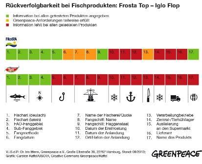 Iglo floppt, Frosta toppt im Greenpeace-Test zur Rückverfolgbarkeit von Fischprodukten. Image Copyright: © Greenpeace