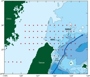 In their work to understand the strong currents over the continental shelf and slope in the East China Sea, the researchers used four ships for intensive sampling of the continental shelf and slope, and deployed several moorings and conducted high-resolution hydrographic surveys. In this figure, the red dots represent profiles of water sampled during the broad scale survey. MHC denotes Mien-Hua Canyon while NMHC denotes Northe Mien-Hua Canyon. Figure by Jack Cook, Woods Hole Oceanographic Institution (Click image to enlarge)