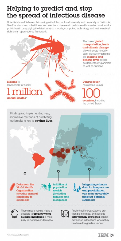 The Data of Disease Modeling. IBM Scientists Use Data to Predict Disease Outbreaks. Image credit: IBM Research (Click image to enlarge)