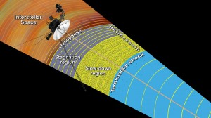 Layers of Intrigue: This illustration shows the outer layers of our solar bubble, or heliosphere, and the interstellar space that Voyager 1 is currently investigating. Image Credit: NASA/JPL-Caltech (Click image to enlarge)
