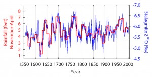 Rainfall in the South Pacific (red) varied much more dramatically before the start of the 20th century than after. Rainfall values are first measured annually during the rainy season (November-April) and then averaged over each decade. The blue line indicates actual oxygen isotope values used to determine rainfall values. Image credit: University of Texas at Austin (Click image to enlarge)