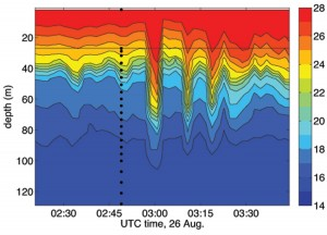 Time series of temperature versus depth at an instrumented mooring over the continental shelf. The black dots show the thermometer depths. The color bar indicates the temperature in degrees celcius. The rapid downward and upward excursions of warm surface water indicate internal waves passing the mooring. Figure courtesy of Tim Duda, Woods Hole Oceanographic Institution (Click image to enlarge)