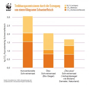 Treibhausgasemissionen durch die Erzeugung von einem Kilogramm Schweinefleisch. Image credit: © WWF (Click image to enlarge)