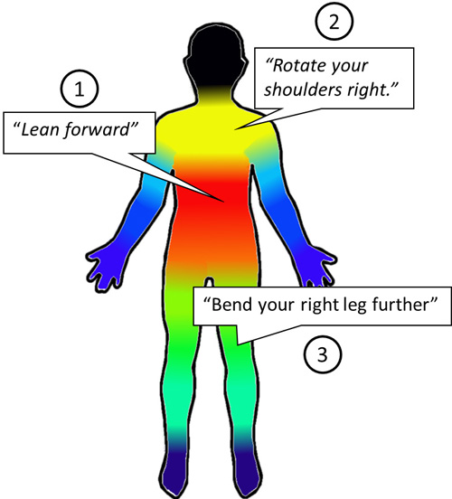 This color-coded image shows the order of priority for correcting a person's alignment. Image credit: Kyle Rector, UW