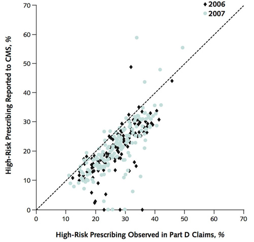Erring in their own favor. Medicare Advantage plans report their rate of prescribing high-risk medications. Each dot compares the self-report to the calculated amount of high-risk prescribing. Dots below the diagonal line understate the degree of high-risk prescribing. Image credit: Trivedi lab/Brown University