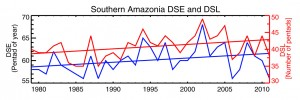 The southern Amazon dry season length (DSL, red line) has lengthened by about a week per decade since 1979, mostly due to a delayed dry season end (DSE, blue line). The time unit is pentad (5 days). On the left axis, the 55th pentad corresponds to September 2–7 and the 70th pentad corresponds to December 10–15. The linear trend is determined by a least-square fitting. Image credit: U. of Texas at Austin (Click image to enlarge)