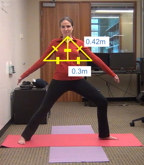An incorrect Warrior II yoga pose is outlined showing angles and measurements. Using geometry, the Kinect reads the angles and responds with a verbal command to raise the arms to the proper height. Image credit: Kyle Rector, UW