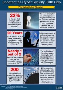 Bridging the Cyber Security Skills Gap. Image credit: IBM (Click image to enlarge)