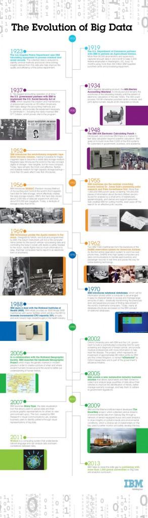 Infographic: The Evolution of Big Data. Image credit: IBM (Click image to enlarge)