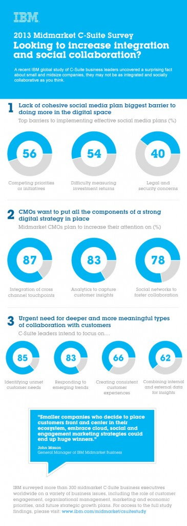 Infographic Midmarket Findings of the C-Suite Study. Image credit: IBM (Click image to enlarge)