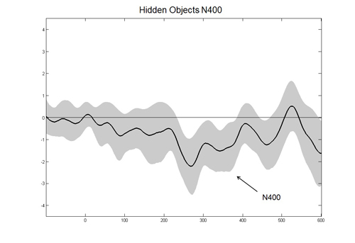 The presence of an N400 wave even in those cases where the study participants reported not recognizing the shape of an object suggests that their brain did recognize a shape, but didn't forward the information to the conscious level. (Image courtesy of Jay Sanguinetti)
