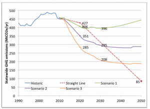 """A comparison of greenhouse gas emissions by Scenario, along with historical and """"straight-line"""" connections between 2020 and 2050 policy targets. Image credit: California Greenhouse Gas Inventory Spreadsheet (Click image to enlarge)"""
