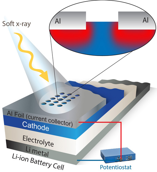 This schematic depicts a new spectroscopy technique that offers a never-before-seen look at how electrodes function. Windows etched into a foil covering allow soft X-rays to measure charge dynamics in an operating electrode. Image credit: Berkeley Lab