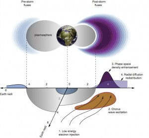 Schematic illustration of electron acceleration by 'chorus'. The top panel shows electron fluxes before (left) and after (right) a geomagnetic storm. The injection of low-energy plasma sheet electrons into the inner magnetosphere (1) causes chorus wave excitation in the low-density region outside the cold plasmasphere (2). Local energy diffusion associated with wave scattering leads to the development of strongly enhanced phase space density just outside the plasmapause (3). Subsequently, radial diffusion can redistribute the accelerated electrons inwards or outwards from the developing peak (4). Image credit: University of California (Click image to enlarge)