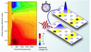 """Ultrafast changes in the optical properties of strontium-doped lanthanum nickelate throughout the infrared spectrum expose a rapid dynamics of electronic localization in the nickel-oxide plane, shown at left. This process, illustrated on the right, comprises the first step in the formation of ordered charge patterns or """"stripes."""" Image credit: Berkeley Lab (Click image to enlarge)"""